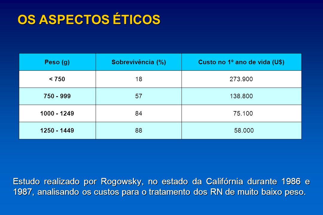 Países Desenvolvidos América Latina Latina HMLMB (2004) 500-599g 20-55% 20-55% 15,4% 15,4% 11,1% 11,1% 600-699g 50-62% 50-62% 33,3% 33,3% 28,6% 28,6% 700-799g 60-75% 60-75% 50% 50% 31,2% 31,2% 800-999 g 80-90% 80-90% 52% 52% 36,4% 36,4% LIMITE DE VIABILIDADE: PESO AO NASCER Boyle, 1999; Rennie,1996 OS ASPECTOS ÉTICOS