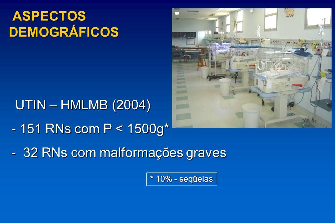 ASPECTOS DEMOGRÁFICOS ASPECTOS DEMOGRÁFICOS UTIN – HMLMB (2004) UTIN – HMLMB (2004) - 151 RNs com P < 1500g* - 151 RNs com P < 1500g* - 32 RNs com mal