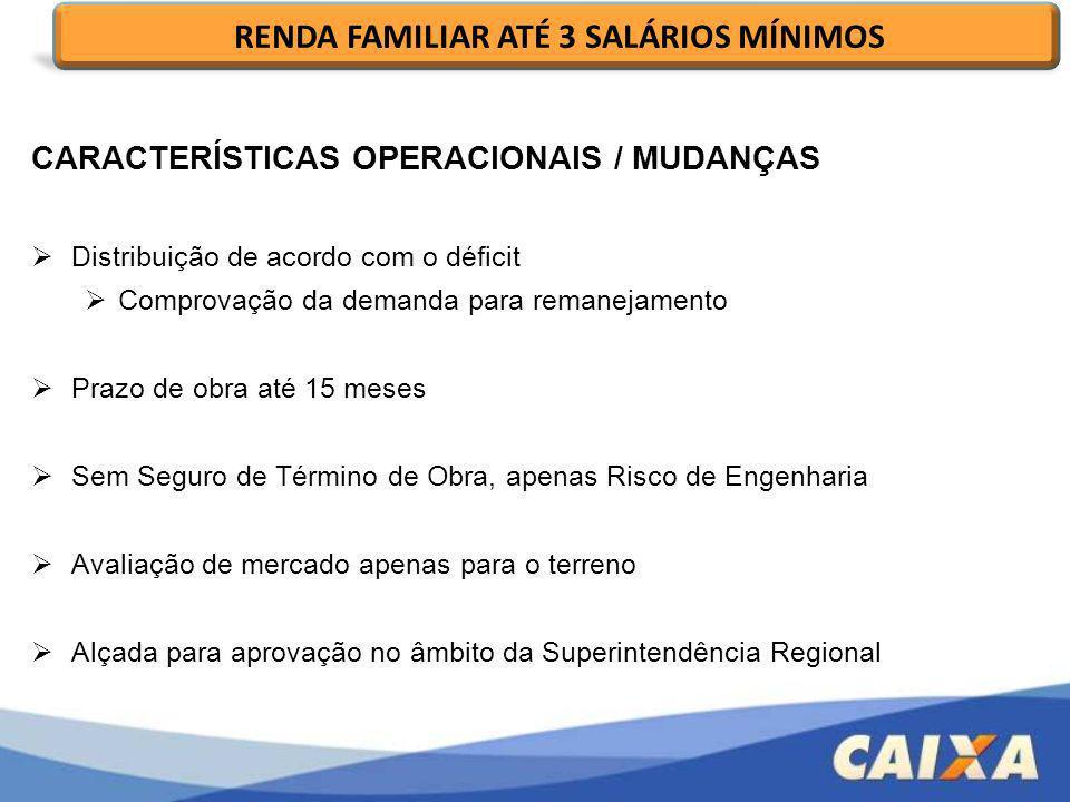 CARACTERÍSTICAS OPERACIONAIS / MUDANÇAS Distribuição de acordo com o déficit Comprovação da demanda para remanejamento Prazo de obra até 15 meses Sem
