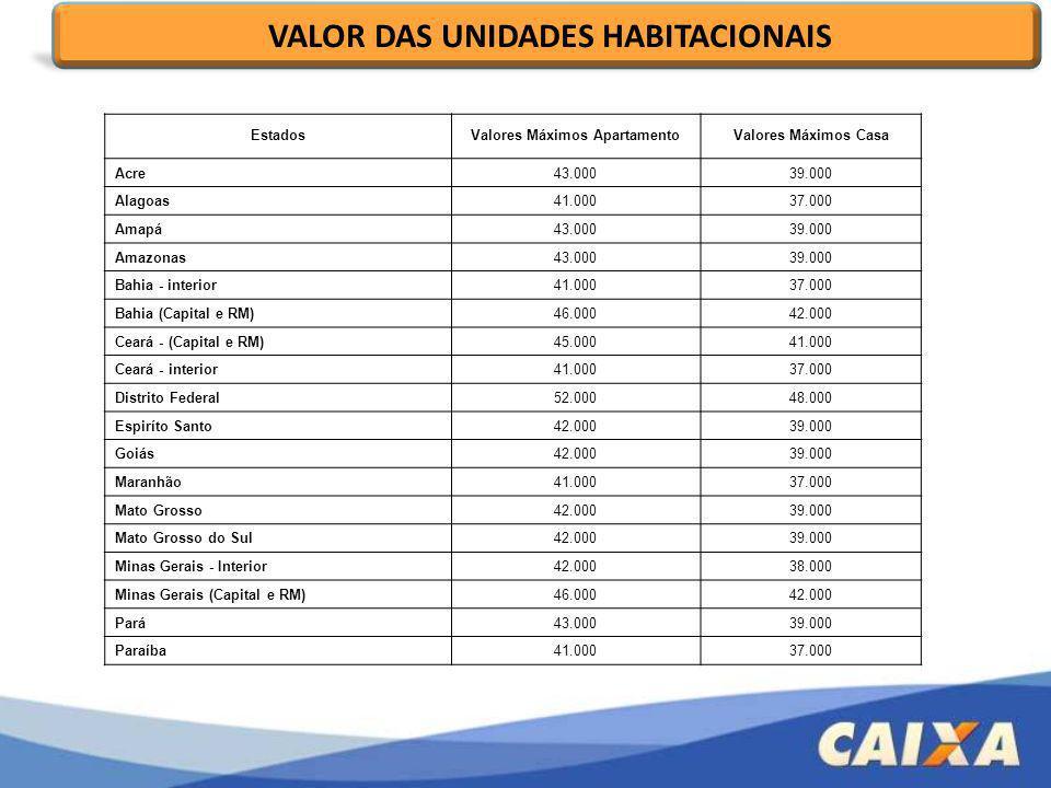 EstadosValores Máximos ApartamentoValores Máximos Casa Acre43.00039.000 Alagoas41.00037.000 Amapá43.00039.000 Amazonas43.00039.000 Bahia - interior41.