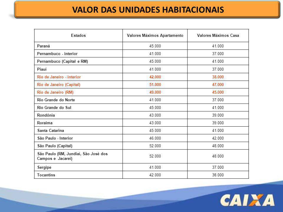EstadosValores Máximos ApartamentoValores Máximos Casa Paraná45.00041.000 Pernambuco - interior41.00037.000 Pernambuco (Capital e RM)45.00041.000 Piau