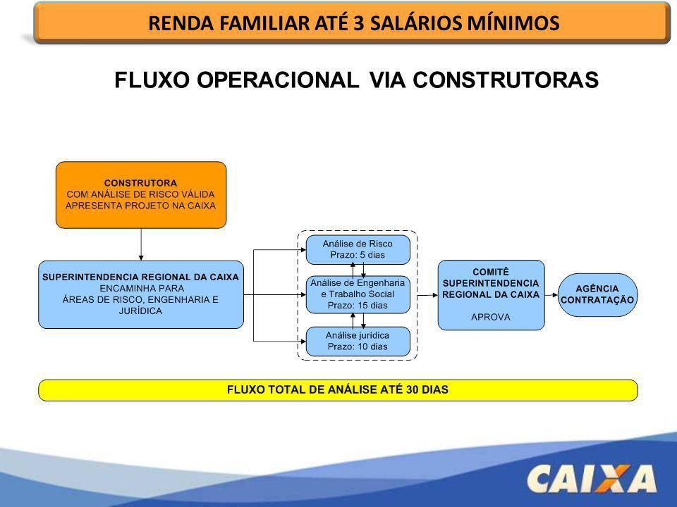 RENDA FAMILIAR ATÉ 3 SALÁRIOS MÍNIMOS FLUXO OPERACIONAL VIA CONSTRUTORAS