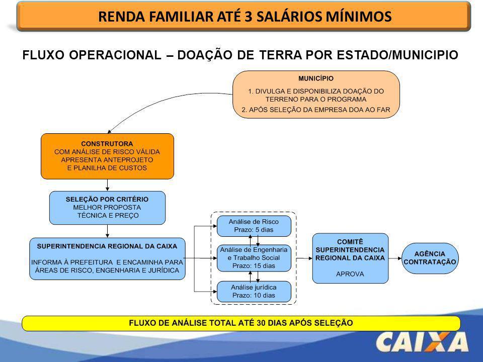 RENDA FAMILIAR ATÉ 3 SALÁRIOS MÍNIMOS FLUXO OPERACIONAL – DOAÇÃO DE TERRA POR ESTADO/MUNICIPIO
