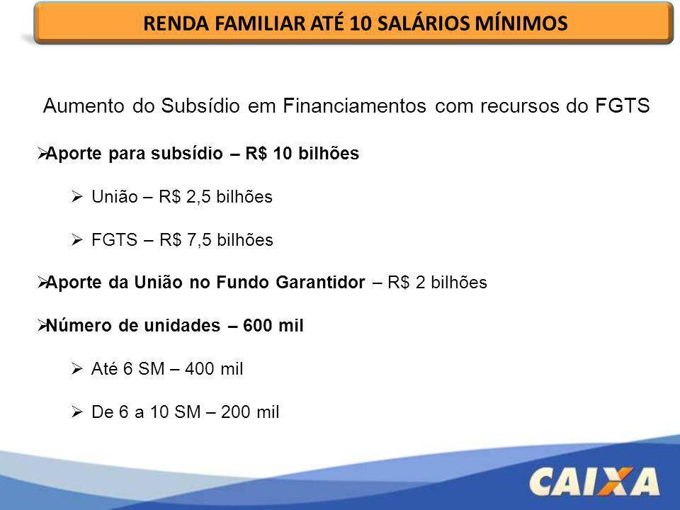 Aumento do Subsídio em Financiamentos com recursos do FGTS Aporte para subsídio – R$ 10 bilhões União – R$ 2,5 bilhões FGTS – R$ 7,5 bilhões Aporte da