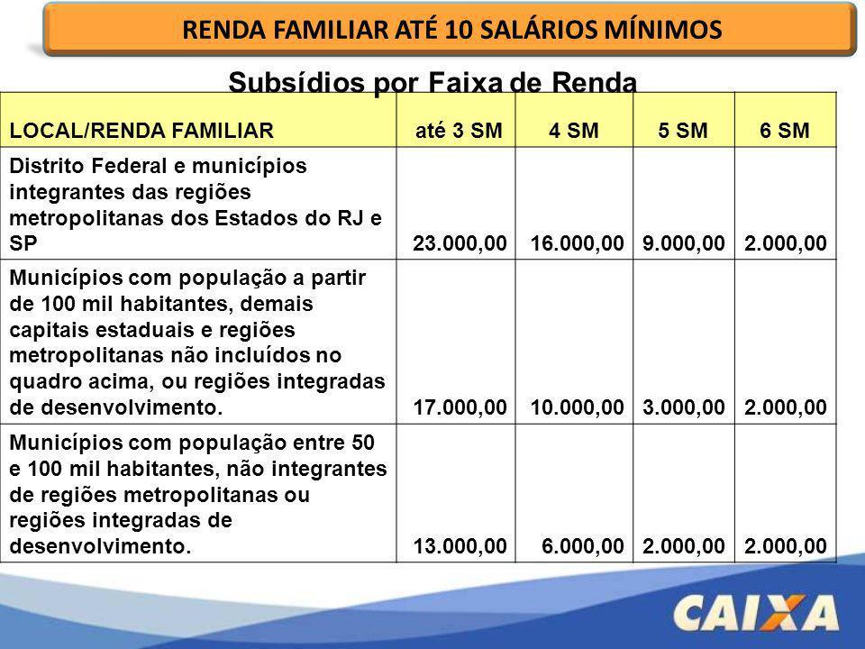 LOCAL/RENDA FAMILIAR até 3 SM4 SM5 SM6 SM Distrito Federal e municípios integrantes das regiões metropolitanas dos Estados do RJ e SP23.000,0016.000,0