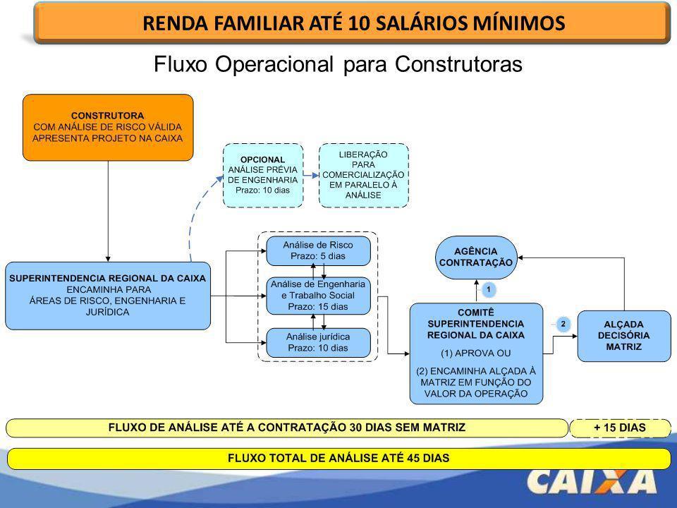 RENDA FAMILIAR ATÉ 10 SALÁRIOS MÍNIMOS Fluxo Operacional para Construtoras