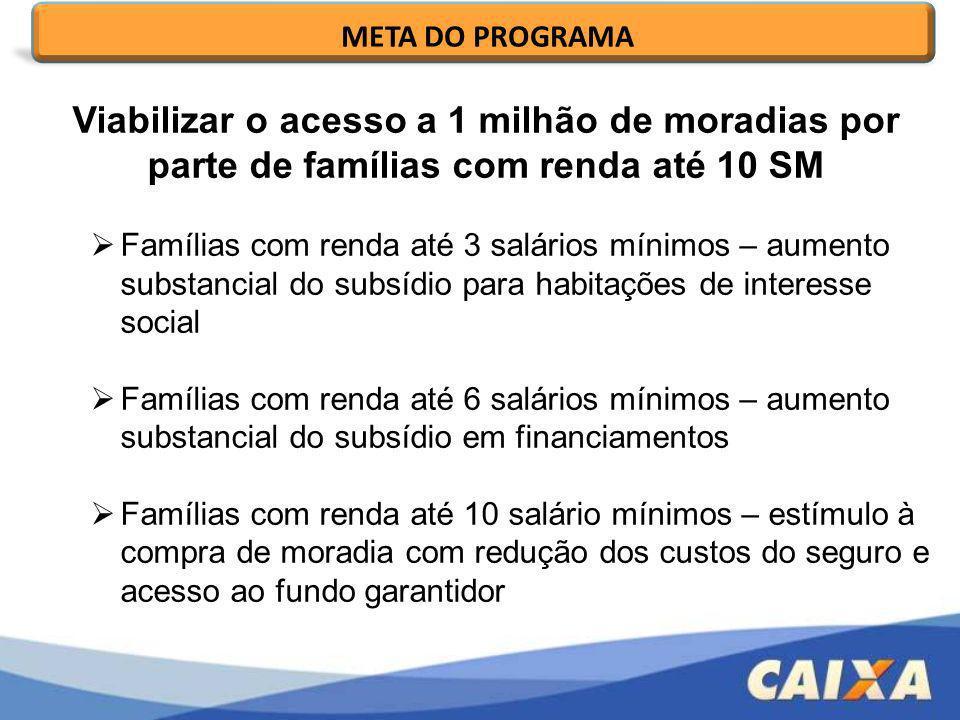 Viabilizar o acesso a 1 milhão de moradias por parte de famílias com renda até 10 SM Famílias com renda até 3 salários mínimos – aumento substancial d