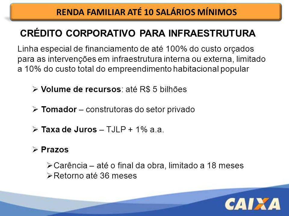 Linha especial de financiamento de até 100% do custo orçados para as intervenções em infraestrutura interna ou externa, limitado a 10% do custo total