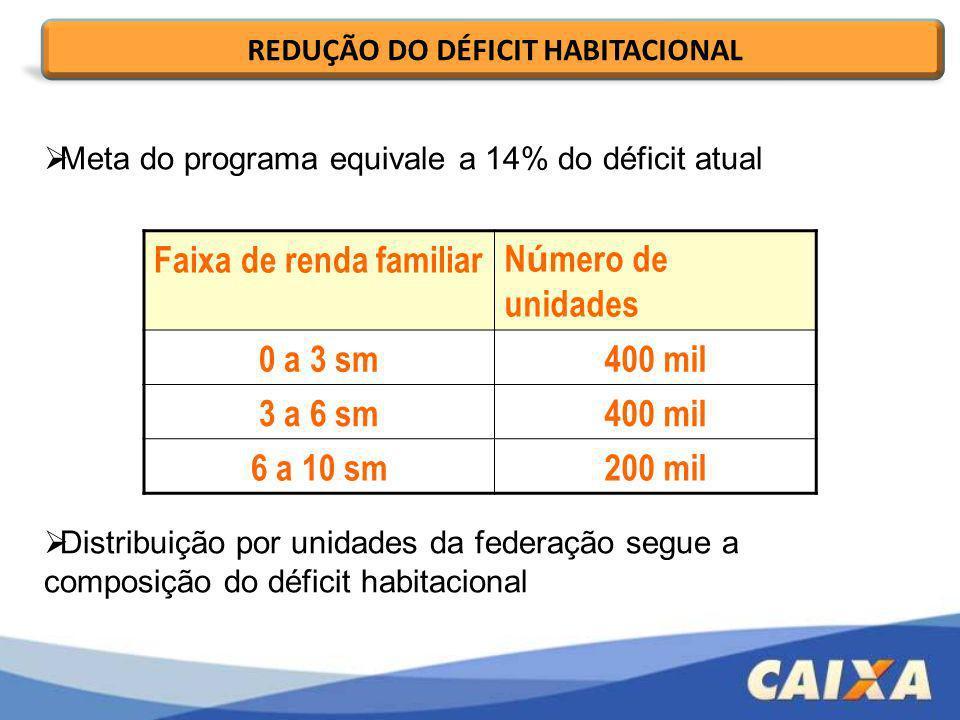 Meta do programa equivale a 14% do déficit atual Distribuição por unidades da federação segue a composição do déficit habitacional REDUÇÃO DO DÉFICIT
