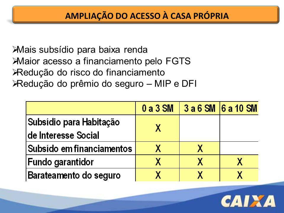 Mais subsídio para baixa renda Maior acesso a financiamento pelo FGTS Redução do risco do financiamento Redução do prêmio do seguro – MIP e DFI AMPLIA