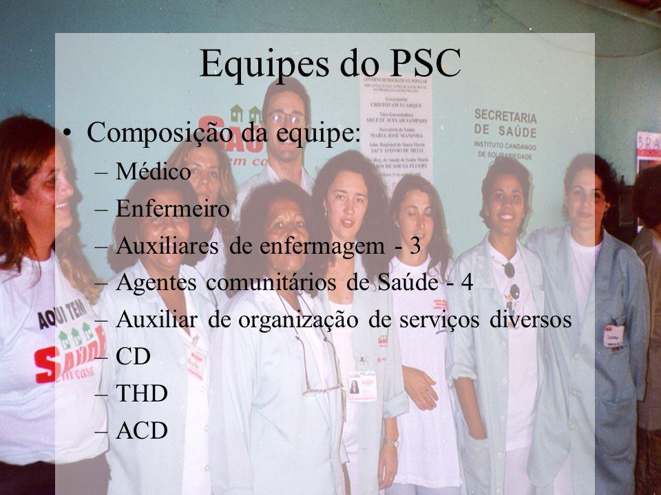 Equipes do PSC Composição da equipe: –Médico –Enfermeiro –Auxiliares de enfermagem - 3 –Agentes comunitários de Saúde - 4 –Auxiliar de organização de serviços diversos –CD –THD –ACD