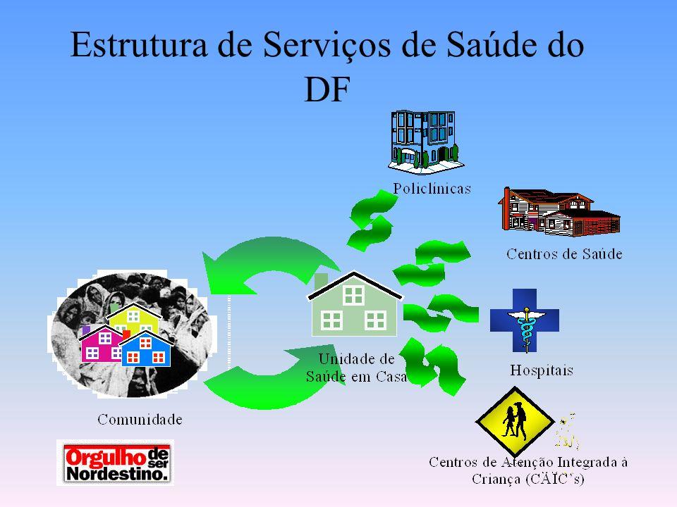 Estrutura de Serviços de Saúde do DF