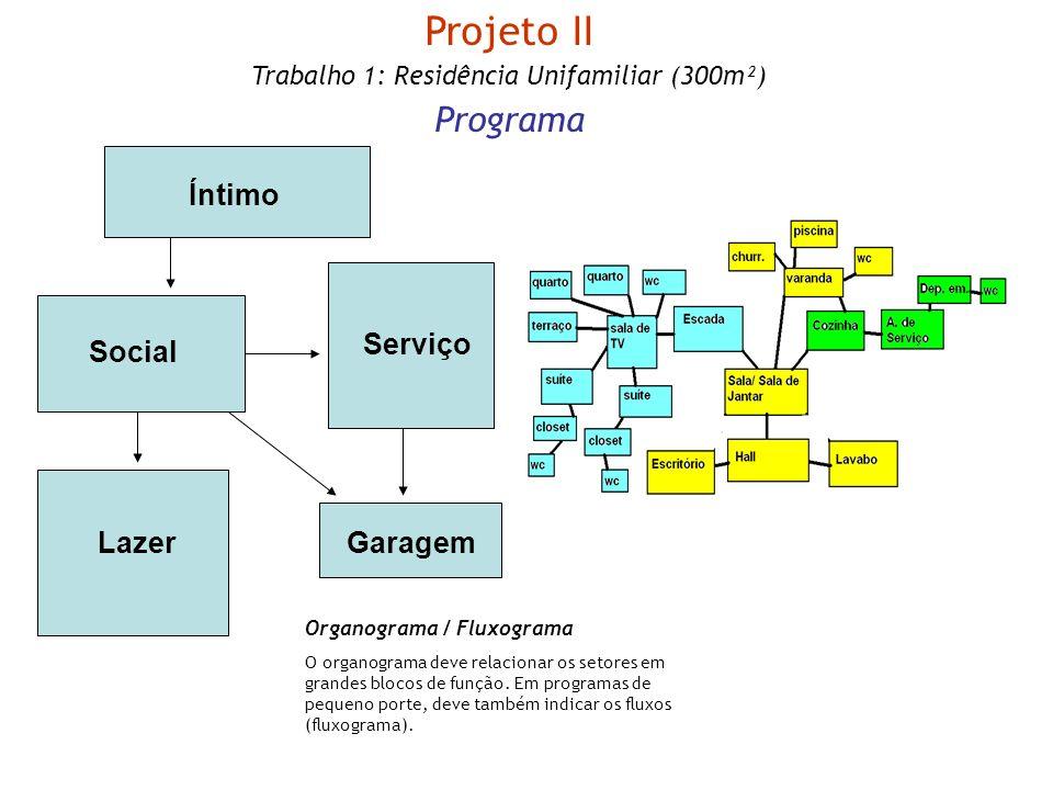 Projeto II Trabalho 1: Residência Unifamiliar (300m²) Programa Organograma / Fluxograma O organograma deve relacionar os setores em grandes blocos de