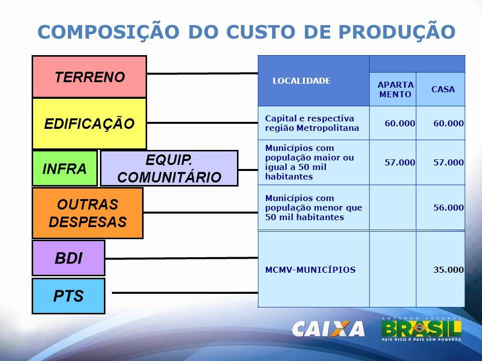 COMPOSIÇÃO DO CUSTO DE PRODUÇÃO TERRENO EDIFICAÇÃO INFRA OUTRAS DESPESAS EQUIP. COMUNITÁRIO BDI PTS LOCALIDADE APARTA MENTO CASA Capital e respectiva
