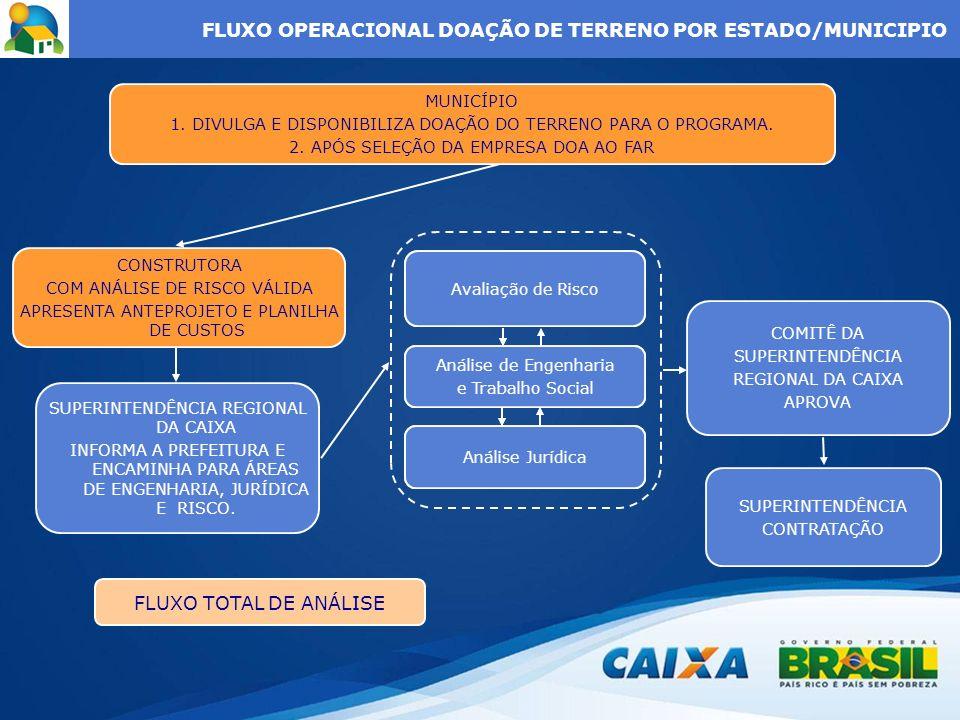 FLUXO OPERACIONAL DOAÇÃO DE TERRENO POR ESTADO/MUNICIPIO Análise Jurídica Análise de Engenharia e Trabalho Social Avaliação de Utilização do VPC MUNIC