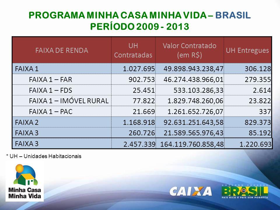 PROGRAMA MINHA CASA MINHA VIDA – BRASIL PERÍODO 2009 - 2013 * UH – Unidades Habitacionais FAIXA DE RENDA UH Contratadas Valor Contratado (em R$) UH En