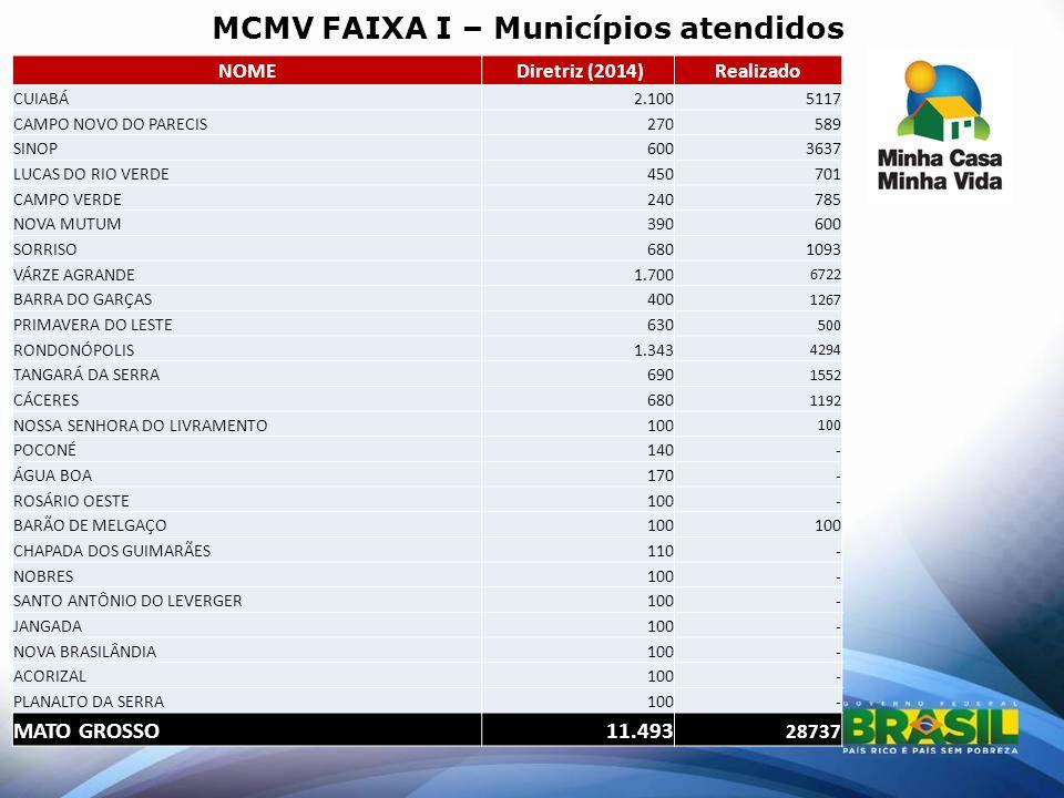 MCMV FAIXA I – Municípios atendidos NOME Diretriz (2014)Realizado CUIABÁ2.1005117 CAMPO NOVO DO PARECIS270589 SINOP6003637 LUCAS DO RIO VERDE450701 CA