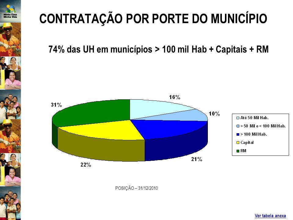 CONTRATAÇÃO POR PORTE DO MUNICÍPIO POSIÇÃO – 31/12/2010 Ver tabela anexa 74% das UH em municípios > 100 mil Hab + Capitais + RM