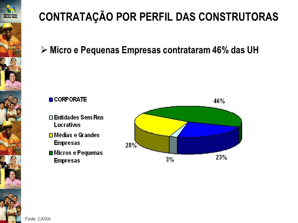 CONTRATAÇÃO POR PERFIL DAS CONSTRUTORAS Micro e Pequenas Empresas contrataram 46% das UH Fonte: CAIXA