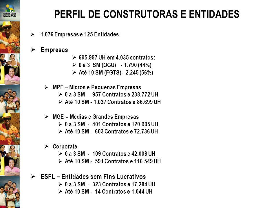 PERFIL DE CONSTRUTORAS E ENTIDADES 1.076 Empresas e 125 Entidades Empresas 695.997 UH em 4.035 contratos: 0 a 3 SM (OGU) - 1.790 (44%) Até 10 SM (FGTS)- 2.245 (56%) MPE – Micros e Pequenas Empresas 0 a 3 SM - 957 Contratos e 238.772 UH Até 10 SM - 1.037 Contratos e 86.699 UH MGE – Médias e Grandes Empresas 0 a 3 SM - 401 Contratos e 120.905 UH Até 10 SM - 603 Contratos e 72.736 UH Corporate 0 a 3 SM - 109 Contratos e 42.008 UH Até 10 SM - 591 Contratos e 116.549 UH ESFL – Entidades sem Fins Lucrativos 0 a 3 SM - 323 Contratos e 17.284 UH Até 10 SM - 14 Contratos e 1.044 UH