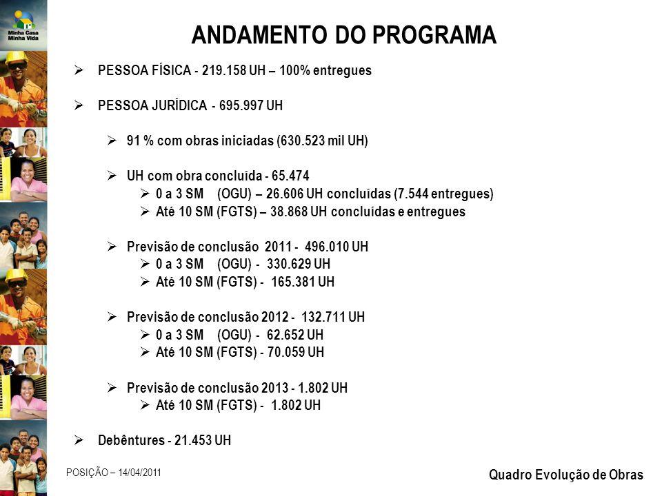 ANDAMENTO DO PROGRAMA PESSOA FÍSICA - 219.158 UH – 100% entregues PESSOA JURÍDICA - 695.997 UH 91 % com obras iniciadas (630.523 mil UH) UH com obra concluída - 65.474 0 a 3 SM (OGU) – 26.606 UH concluídas (7.544 entregues) Até 10 SM (FGTS) – 38.868 UH concluídas e entregues Previsão de conclusão 2011 - 496.010 UH 0 a 3 SM (OGU) - 330.629 UH Até 10 SM (FGTS) - 165.381 UH Previsão de conclusão 2012 - 132.711 UH 0 a 3 SM (OGU) - 62.652 UH Até 10 SM (FGTS) - 70.059 UH Previsão de conclusão 2013 - 1.802 UH Até 10 SM (FGTS) - 1.802 UH Debêntures - 21.453 UH POSIÇÃO – 14/04/2011 Quadro Evolução de Obras