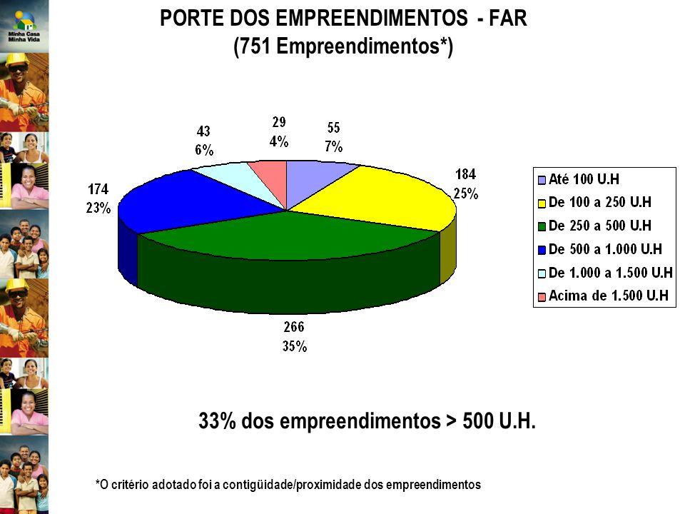 PORTE DOS EMPREENDIMENTOS - FAR (751 Empreendimentos*) *O critério adotado foi a contigüidade/proximidade dos empreendimentos 33% dos empreendimentos > 500 U.H.