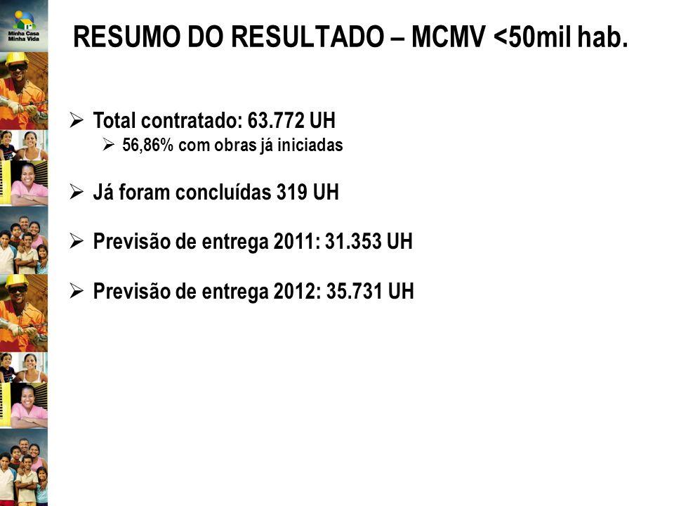 RESUMO DO RESULTADO – MCMV <50mil hab.