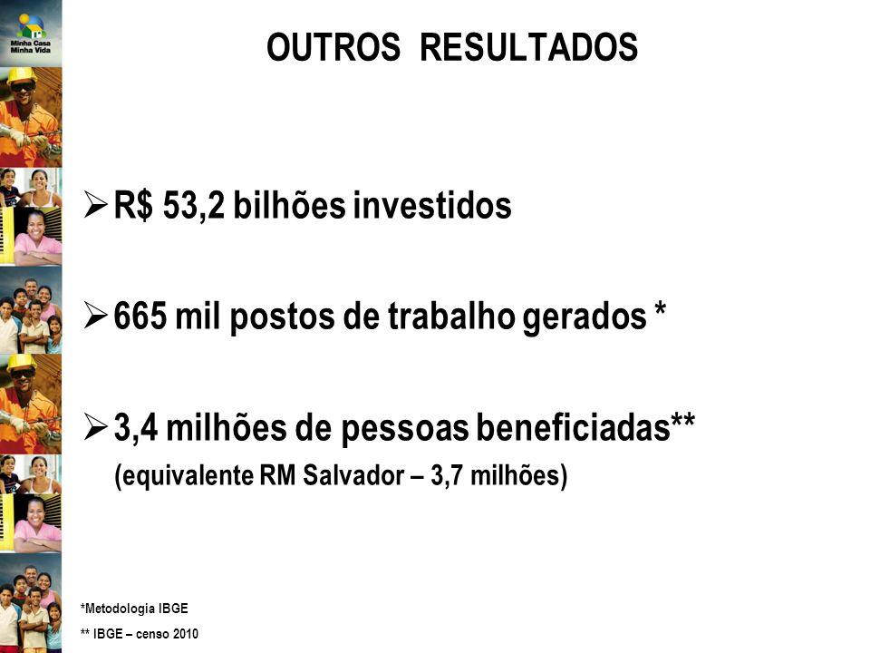 OUTROS RESULTADOS R$ 53,2 bilhões investidos 665 mil postos de trabalho gerados * 3,4 milhões de pessoas beneficiadas** (equivalente RM Salvador – 3,7 milhões) *Metodologia IBGE ** IBGE – censo 2010