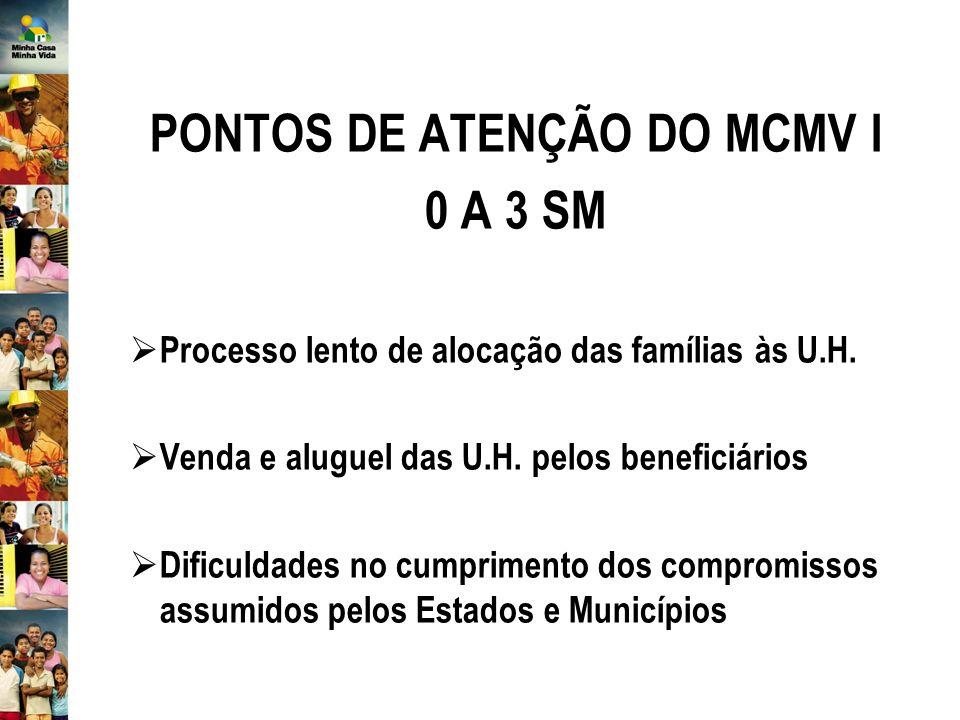PONTOS DE ATENÇÃO DO MCMV I 0 A 3 SM Processo lento de alocação das famílias às U.H.