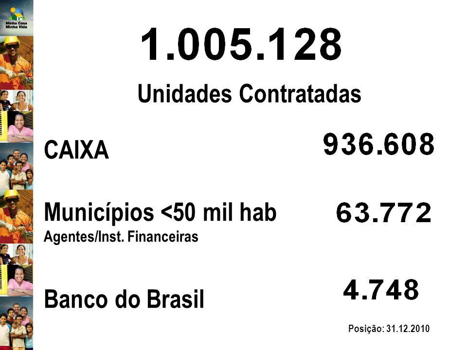 Unidades Contratadas CAIXA Municípios <50 mil hab Agentes/Inst.