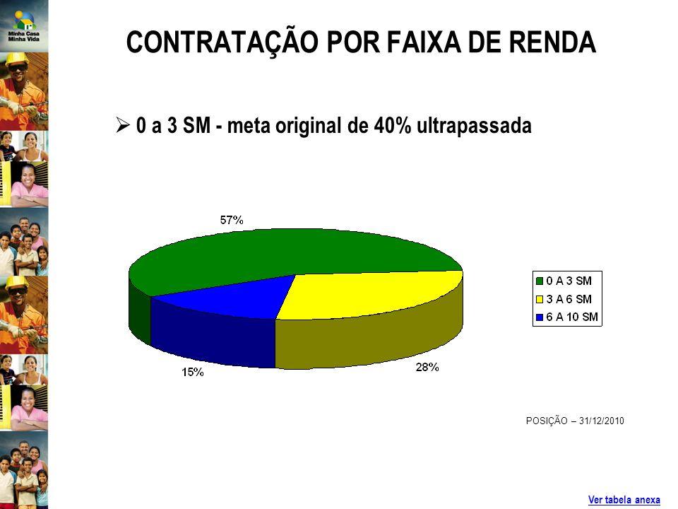 CONTRATAÇÃO POR FAIXA DE RENDA POSIÇÃO – 31/12/2010 Ver tabela anexa 0 a 3 SM - meta original de 40% ultrapassada