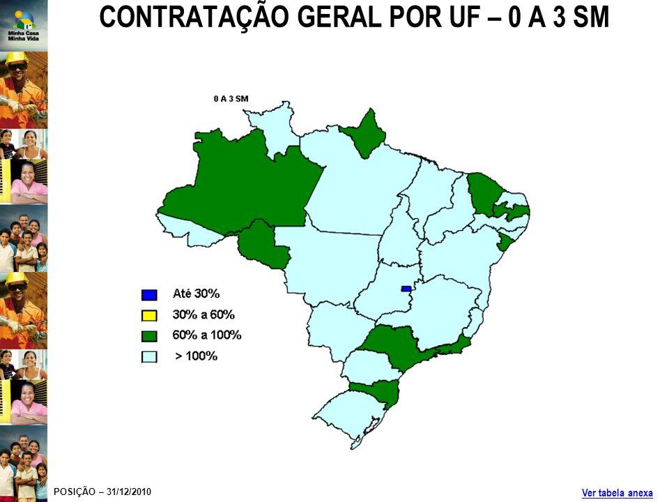 CONTRATAÇÃO GERAL POR UF – 0 A 3 SM POSIÇÃO – 31/12/2010 Ver tabela anexa