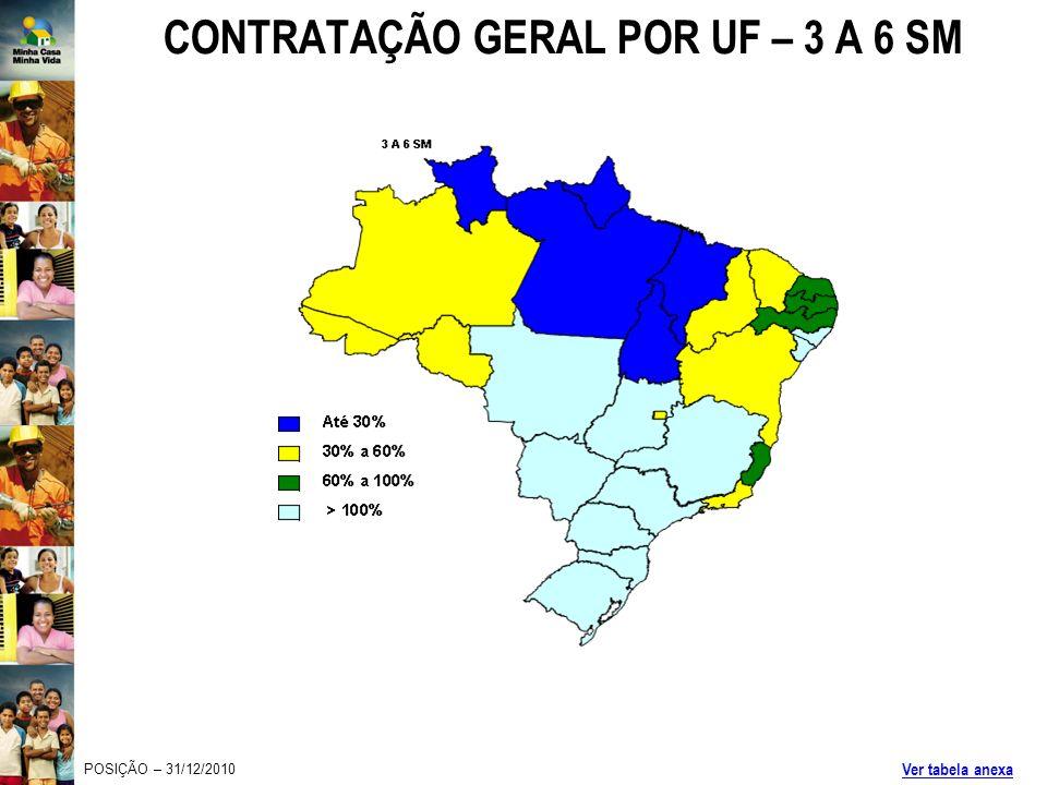 CONTRATAÇÃO GERAL POR UF – 3 A 6 SM POSIÇÃO – 31/12/2010 Ver tabela anexa