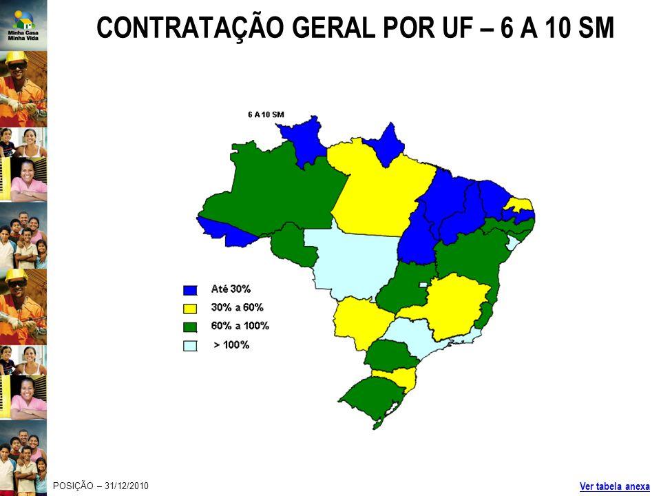 CONTRATAÇÃO GERAL POR UF – 6 A 10 SM POSIÇÃO – 31/12/2010 Ver tabela anexa