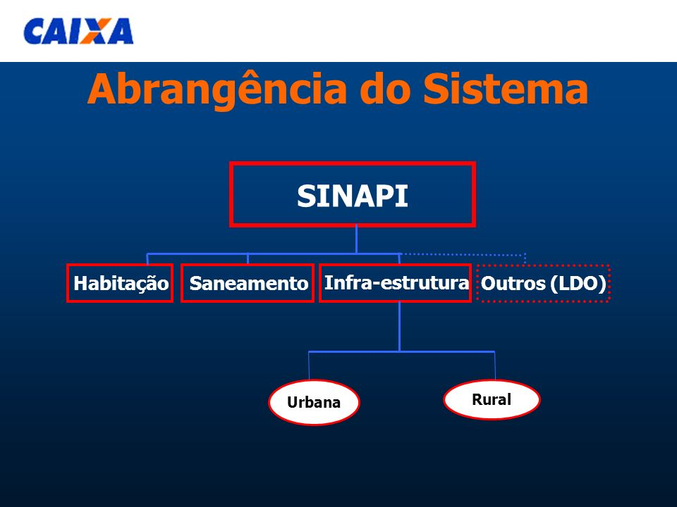 Abrangência do Sistema SINAPI Habitação Saneamento Infra-estrutura Urbana Rural Outros (LDO)