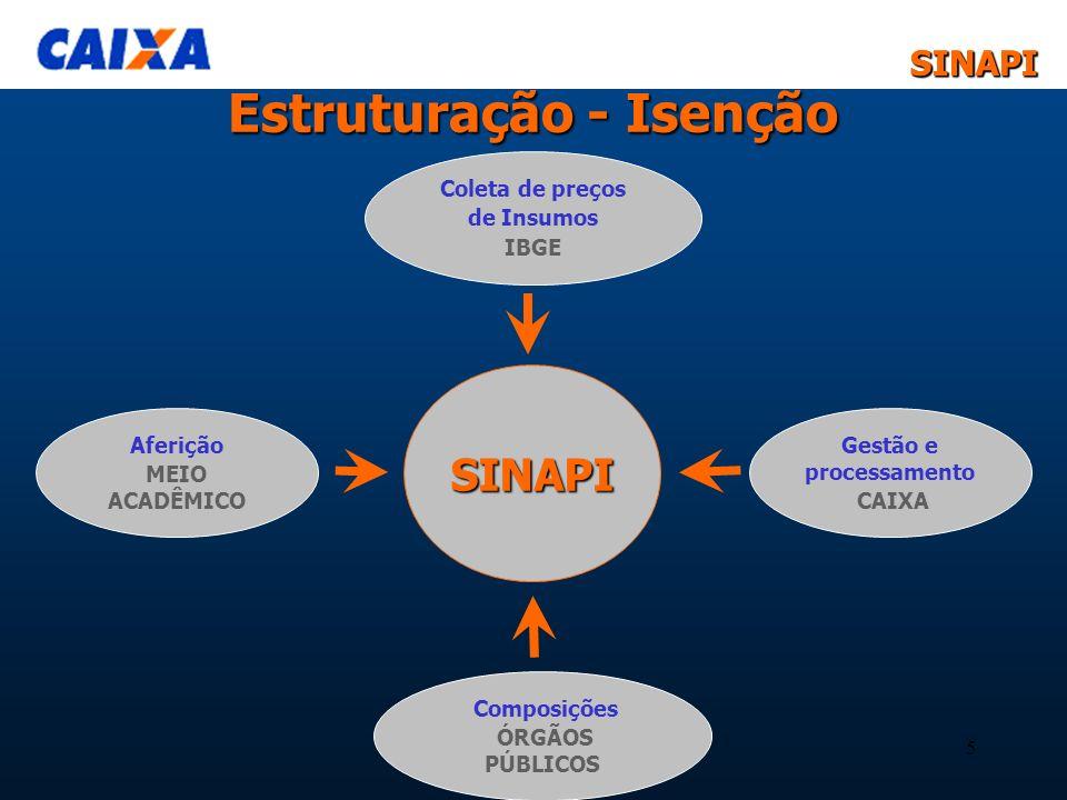SINAPISINAPI 5 Estruturação - Isenção SINAPI Aferição MEIO ACADÊMICO Gestão e processamento CAIXA Composições ÓRGÃOS PÚBLICOS Coleta de preços de Insu