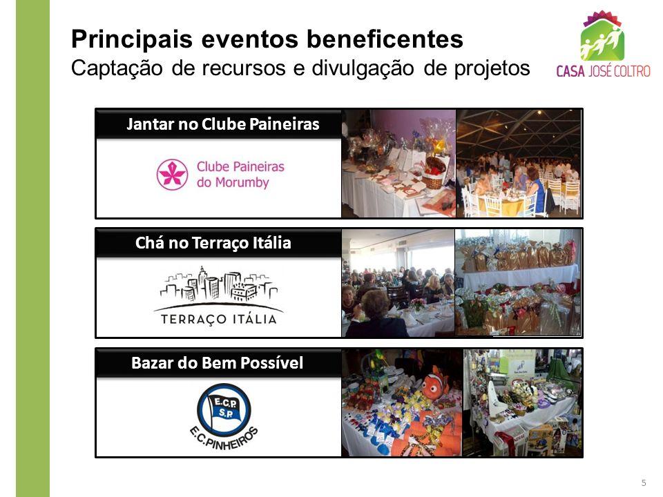 Principais eventos beneficentes Captação de recursos e divulgação de projetos Jantar no Clube Paineiras Chá no Terraço Itália Bazar do Bem Possível 5