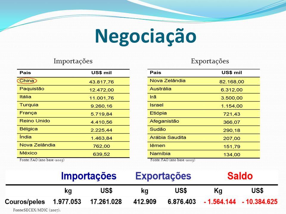 Negociação Fonte:SECEX/MDIC (2007). ImportaçõesExportações Fonte: FAO (ano base -2005)