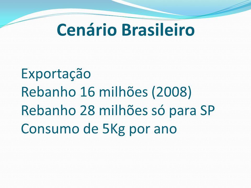 Cenário Brasileiro Exportação Rebanho 16 milhões (2008) Rebanho 28 milhões só para SP Consumo de 5Kg por ano