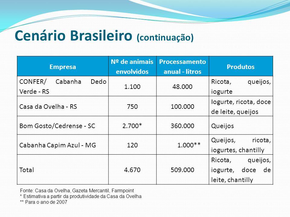 Empresa Nº de animais envolvidos Processamento anual - litros Produtos CONFER/ Cabanha Dedo Verde - RS 1.10048.000 Ricota, queijos, iogurte Casa da Ov