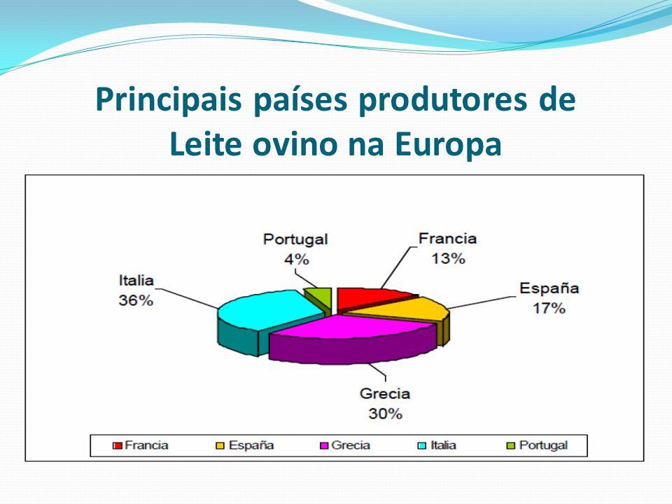 Principais países produtores de Leite ovino na Europa