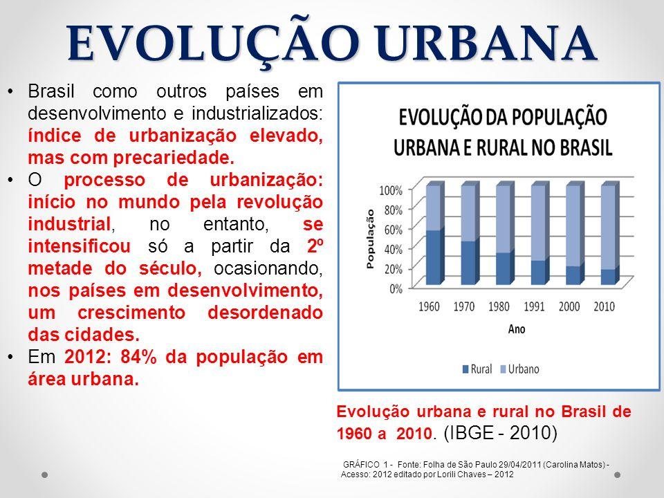 EVOLUÇÃO URBANA GRÁFICO 1 - Fonte: Folha de São Paulo 29/04/2011 (Carolina Matos) - Acesso: 2012 editado por Lorili Chaves – 2012 Brasil como outros p