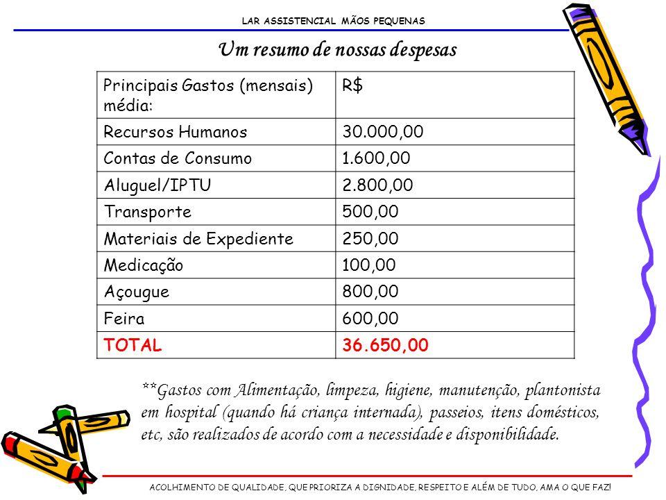 Principais Gastos (mensais) média: R$ Recursos Humanos30.000,00 Contas de Consumo1.600,00 Aluguel/IPTU2.800,00 Transporte500,00 Materiais de Expediente250,00 Medicação100,00 Açougue800,00 Feira600,00 TOTAL36.650,00 **Gastos com Alimentação, limpeza, higiene, manutenção, plantonista em hospital (quando há criança internada), passeios, itens domésticos, etc, são realizados de acordo com a necessidade e disponibilidade.