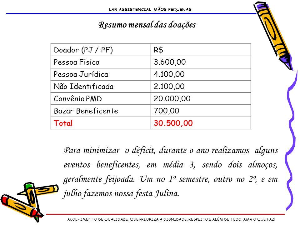 Doador (PJ / PF)R$ Pessoa Física3.600,00 Pessoa Jurídica4.100,00 Não Identificada2.100,00 Convênio PMD20.000,00 Bazar Beneficente700,00 Total30.500,00 Resumo mensal das doações Para minimizar o déficit, durante o ano realizamos alguns eventos beneficentes, em média 3, sendo dois almoços, geralmente feijoada.