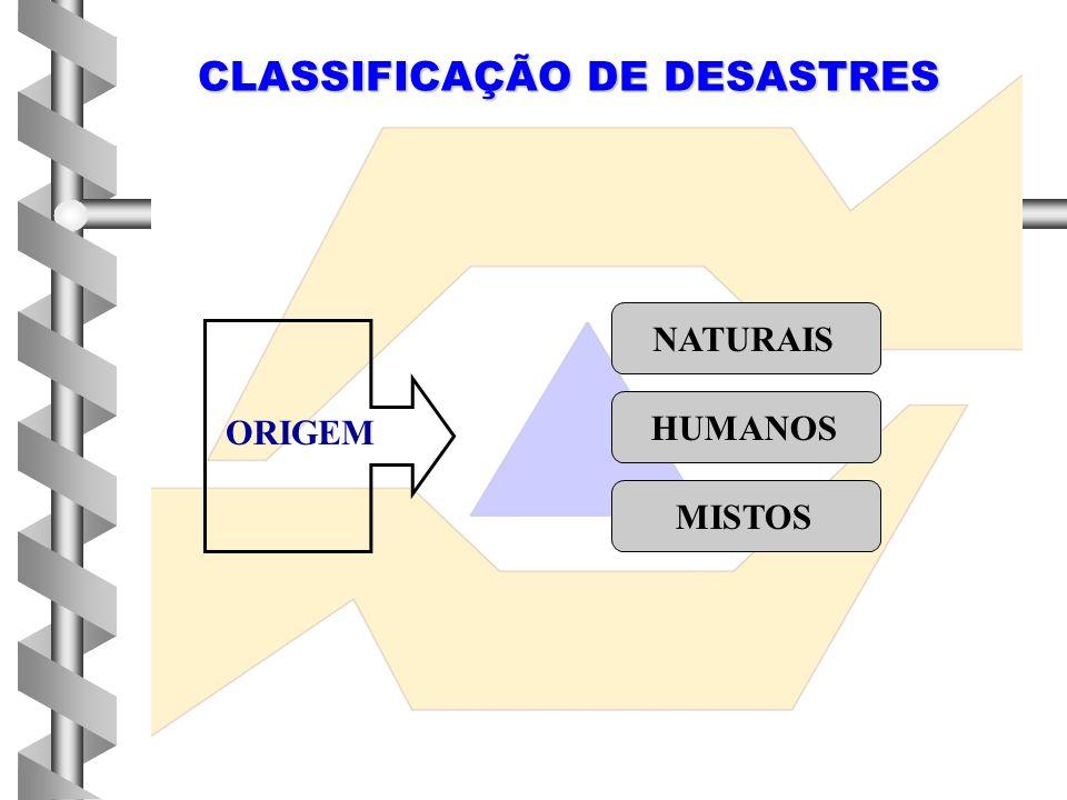 CLASSIFICAÇÃO DE DESASTRES INTENSIDADE NÍVEL I NÍVEL II NÍVEL III NÍVEL IV EVOLUÇÃO SÚBITOS GRADUAIS SOMAÇÃO DE EFEITOS PARCIAIS