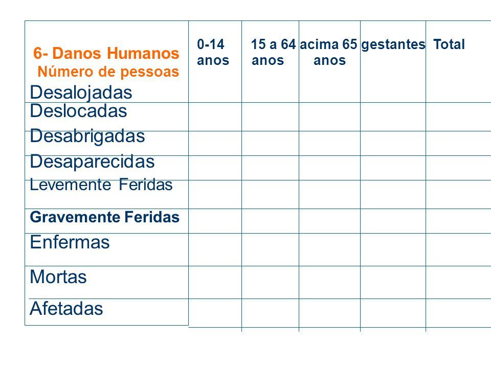 Campo 5 – As causas do desastre são descritas para que se possa deduzir a gravidade do desastre, sem ir ao local. Exemplo: chuva de 213mm durante 24h,