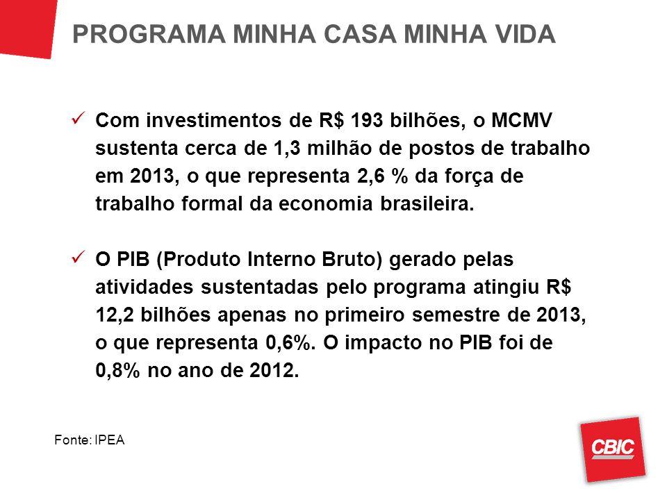 Com investimentos de R$ 193 bilhões, o MCMV sustenta cerca de 1,3 milhão de postos de trabalho em 2013, o que representa 2,6 % da força de trabalho formal da economia brasileira.