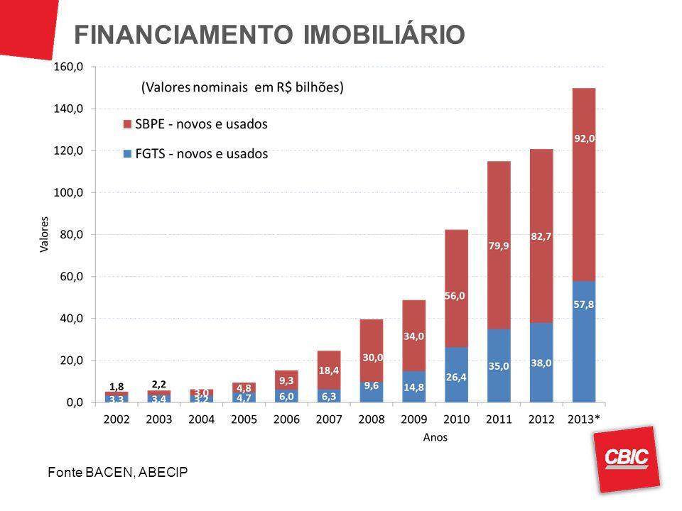 FINANCIAMENTO IMOBILIÁRIO Fonte BACEN, ABECIP