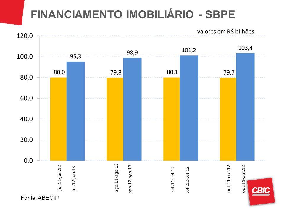 FINANCIAMENTO IMOBILIÁRIO - SBPE Fonte: ABECIP