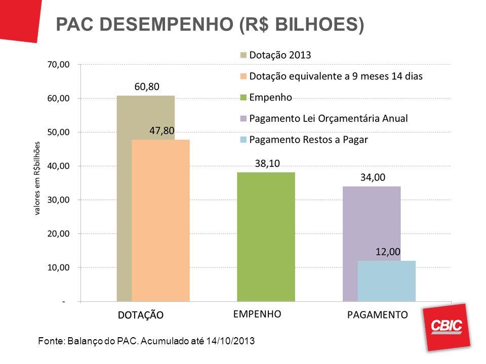 PAC DESEMPENHO (R$ BILHOES) Fonte: Balanço do PAC. Acumulado até 14/10/2013